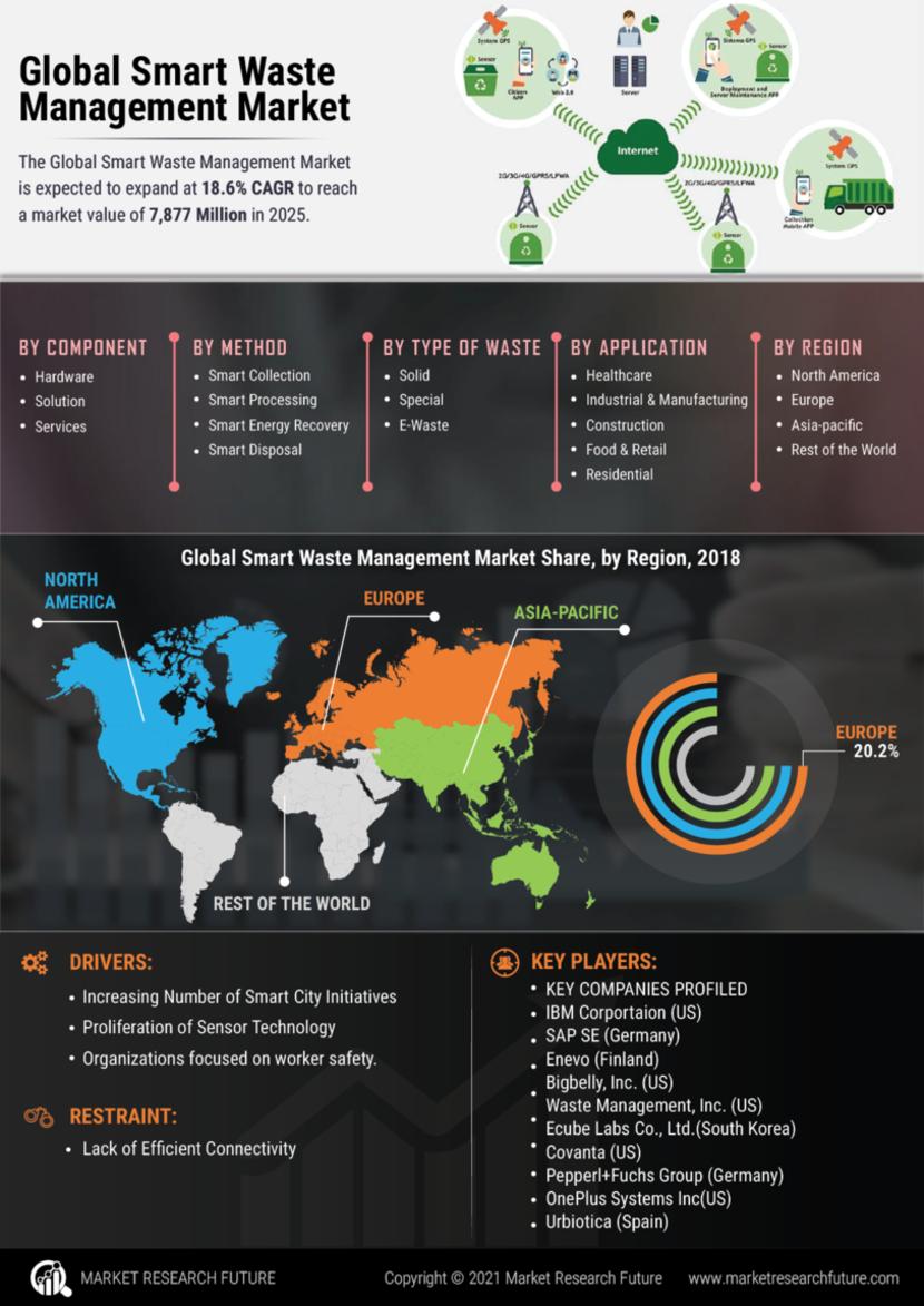 Smart Waste Management Market