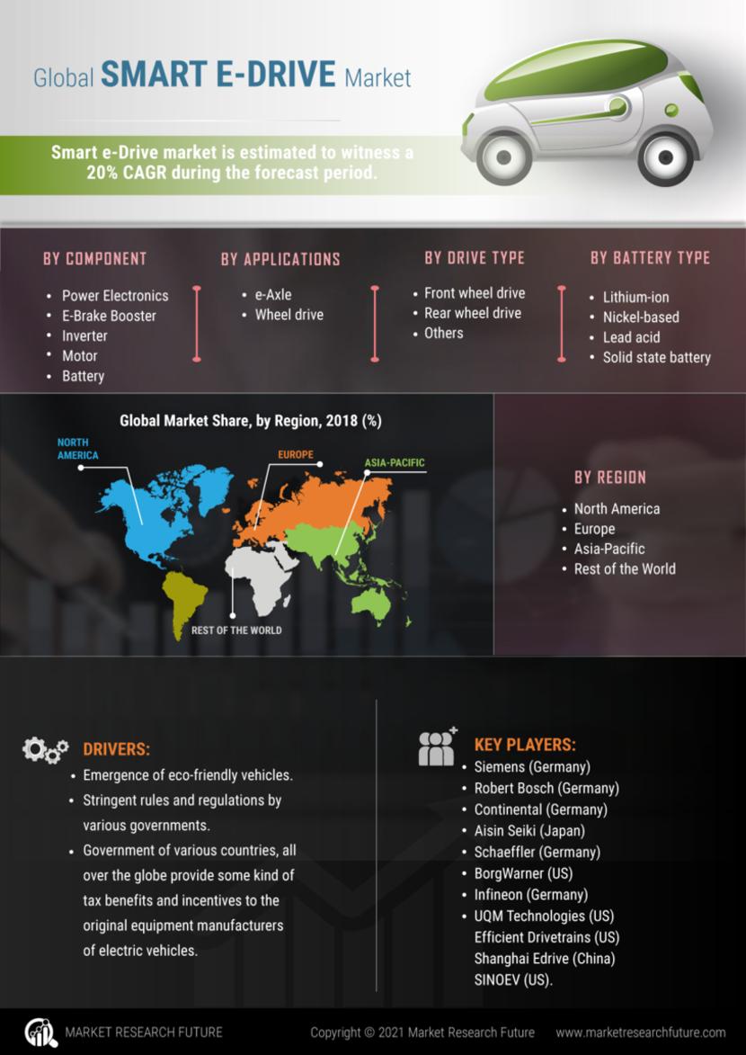Smart e-Drive Market