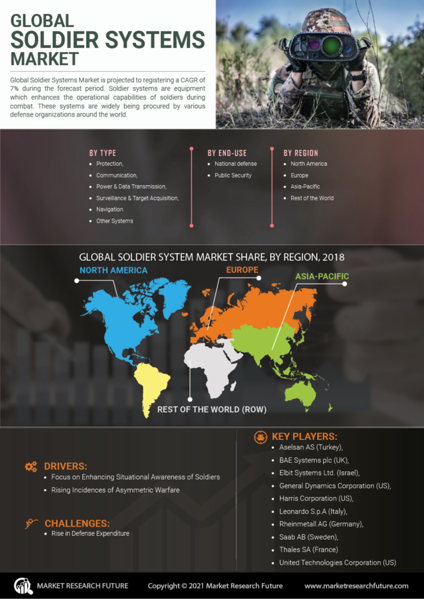 Soldier Systems Market