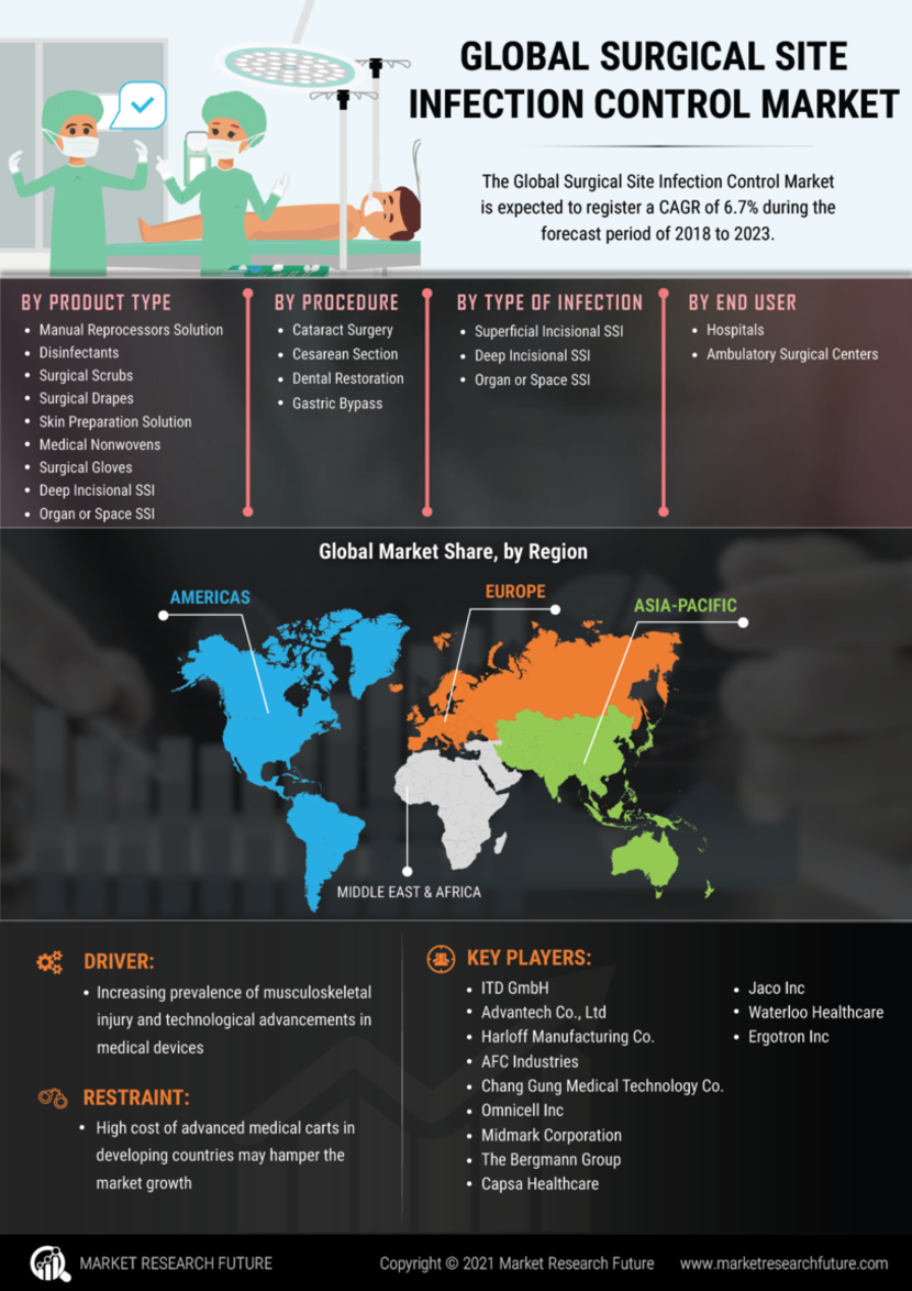 Surgical Site Infection Control Market