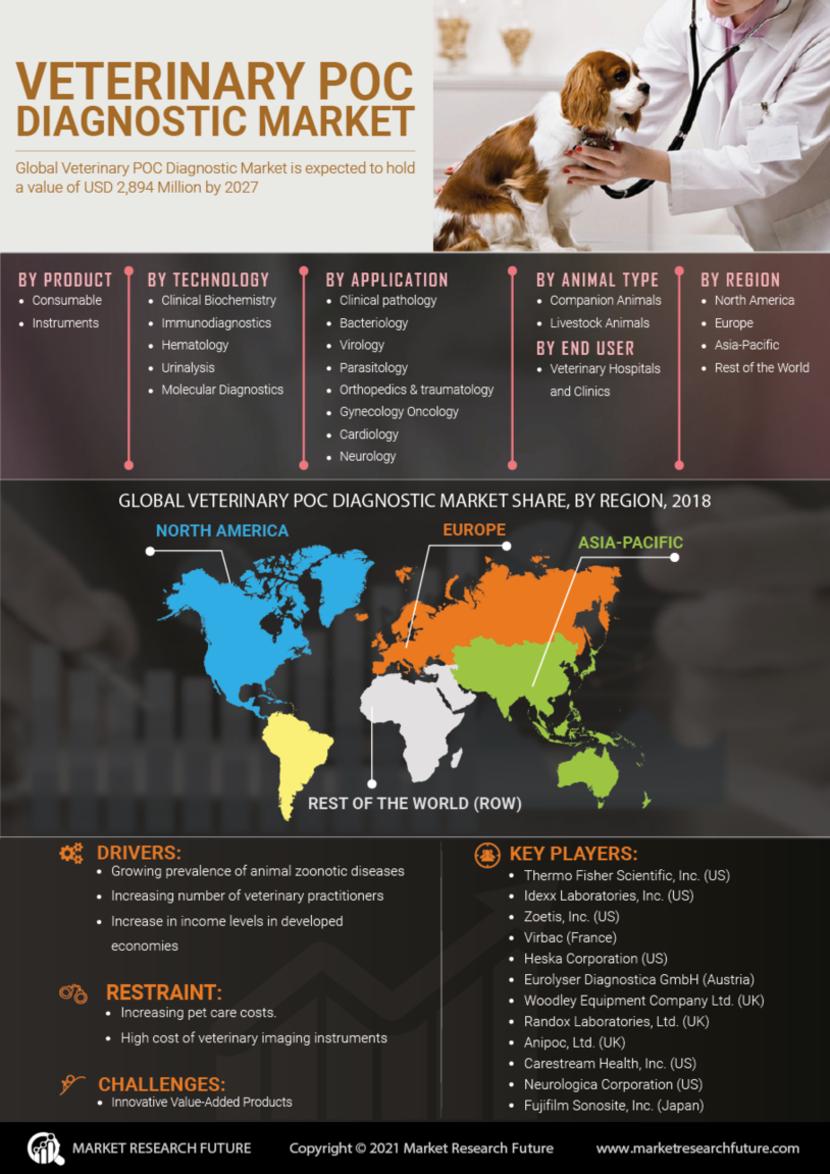 Veterinary POC Diagnostic Market