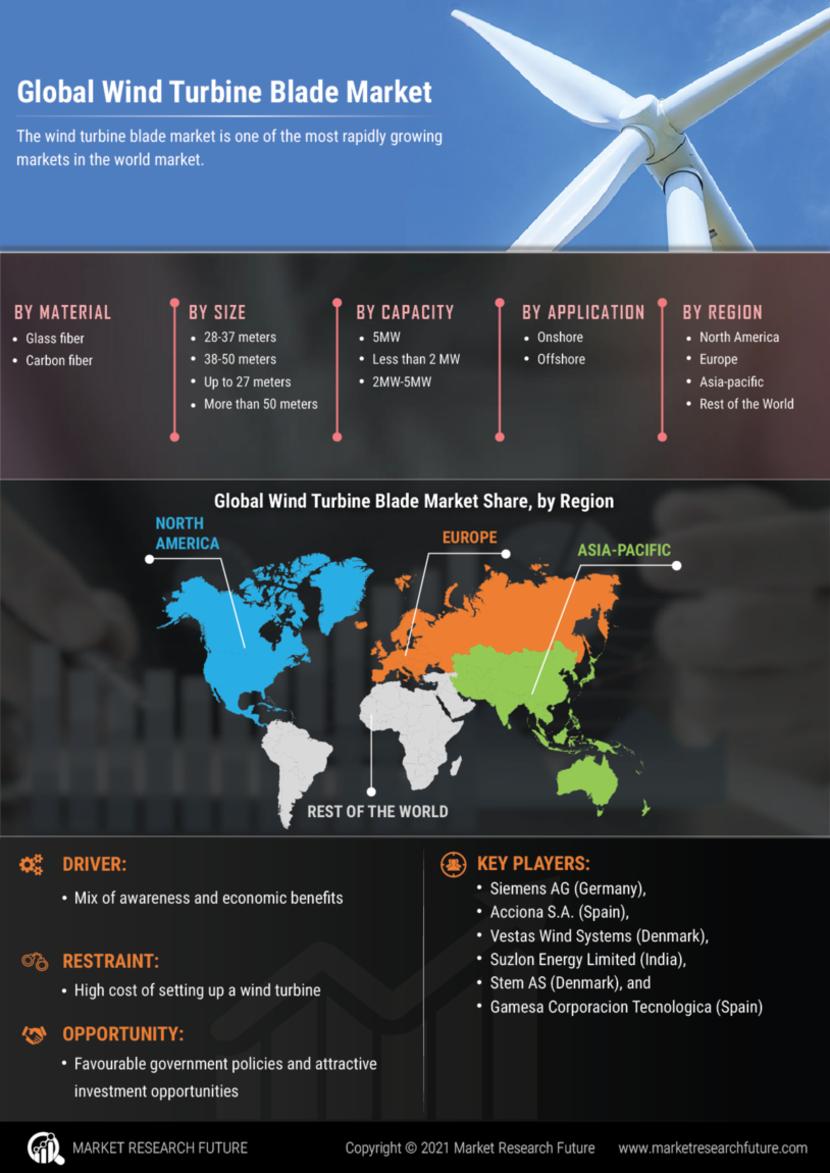 Wind Turbine Blade Market