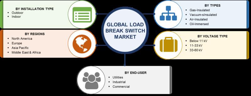 load break switch market