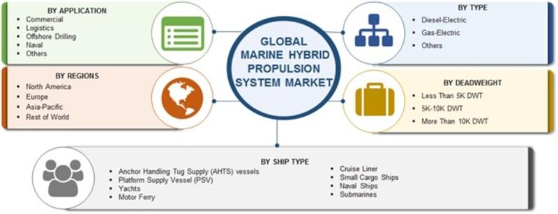 Marine Hybrid Propulsion System Market Report Forecast 2023 Mrfr
