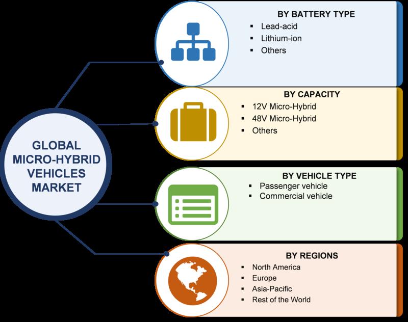 micro-hybrid vehicles market