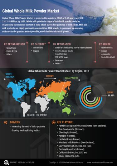 Mobile view global whole milk powder market 01