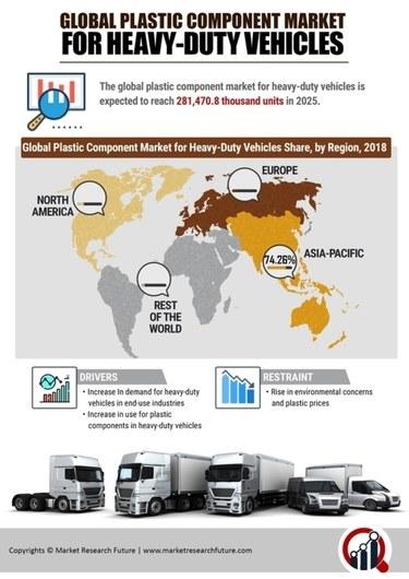 Mobile view plastic component market for heavy duty vehicles market image