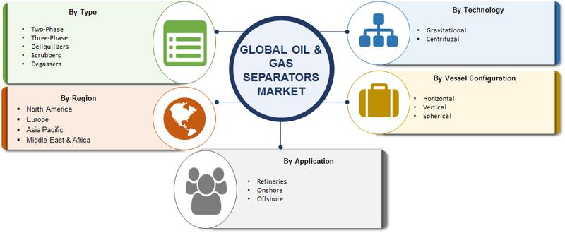 oil & gas separators market