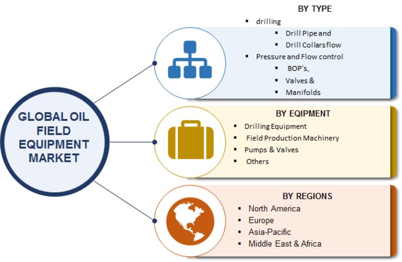oilfield equipment market