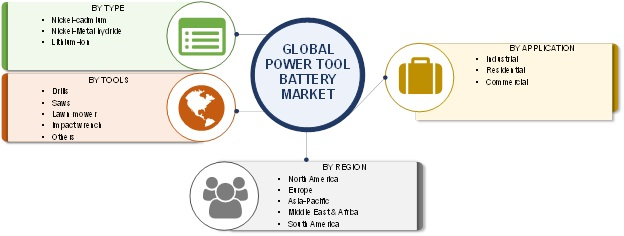 Power Tool Battery Market