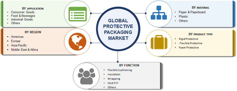 Protective Packaging Market Research Report - Forecast to 2023 -Report image 00