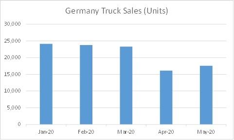 semitrailers market