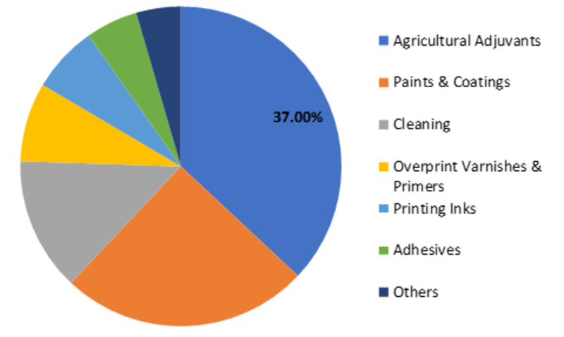 Superwetting Surfactants Market Share, Industry Size, Growth, Opportunities  & Forecast till 2027   MRFR