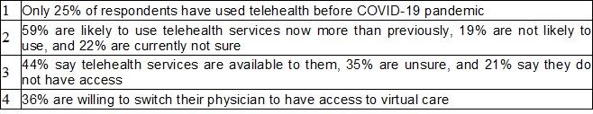 the Telehealth Market