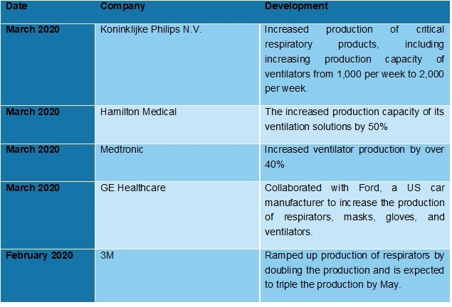 therapeutic devices market