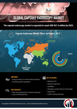 Thumb capsule endoscopy market
