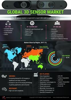 Thumb global 3d sensor market