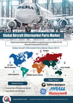Thumb global aircraft aftermarket parts market