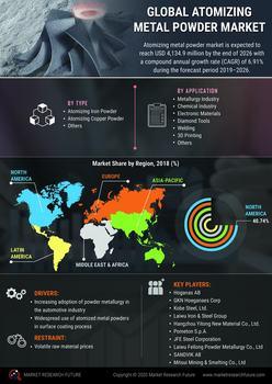 Thumb global atomizing metal powder market