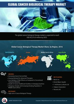 Thumb global cancer biological therapy market research report
