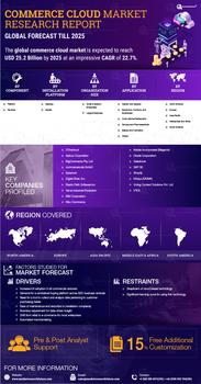 Thumb global commerce cloud market