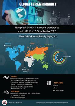 Thumb global ehr emr market research report