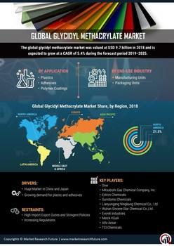 Thumb global glycidyl methacrylate market