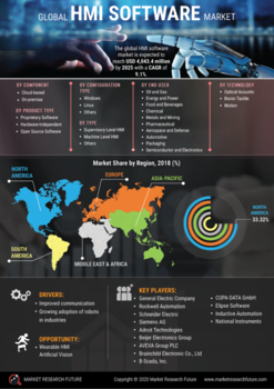 Thumb global hmi software market