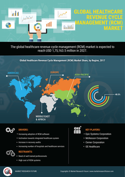 Thumb global healthcare revenue cycle management  rcm  market