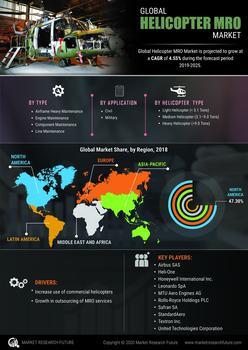 Thumb global helicopter mro market