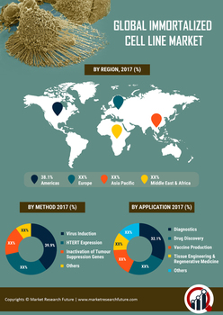 Thumb global immortalized cell line market   infographics