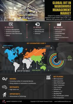 Thumb global iot in warehouse market