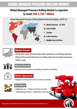 Thumb global managed pressure drilling market