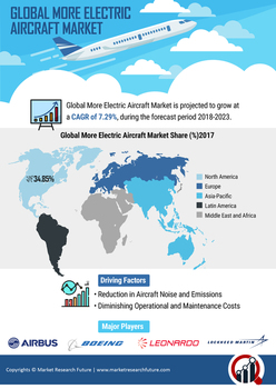 Thumb global more electric aircraft market
