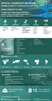 Thumb global optical transport network market