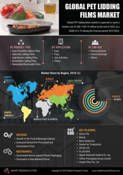 Thumb global pet lidding films market