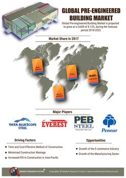 Thumb global pre engineered buildings market