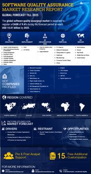 Thumb global software quality assurance market