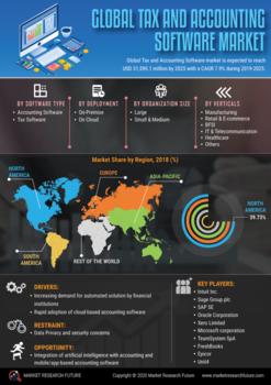 Thumb global tax and accounting software market