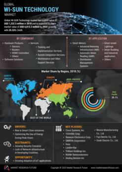 Thumb global wi sun technology market