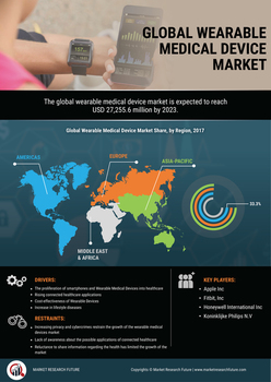 Thumb global wearable medical device market