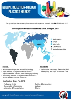 Injection Molded Plastics Market by Type, Growth, Size and
