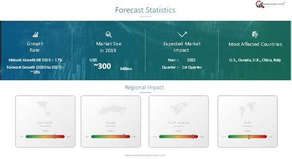 Web-Scale IT Market