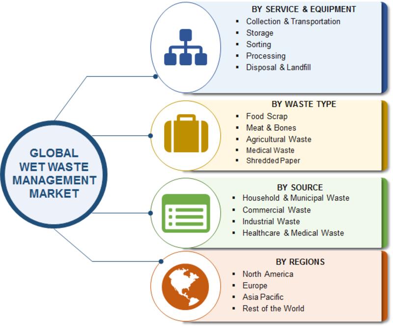 wet waste management market 1