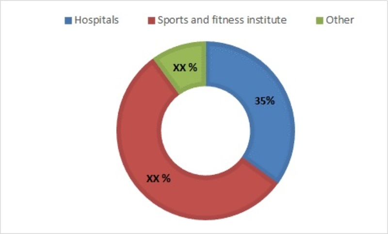 wireless health and fitness devices market, by end users
